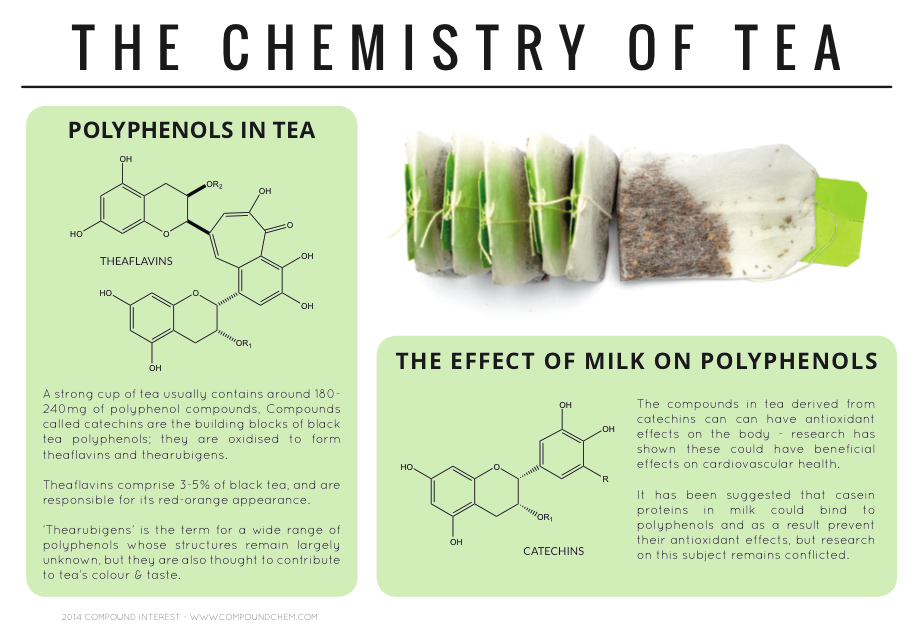 Image result for tea molecule